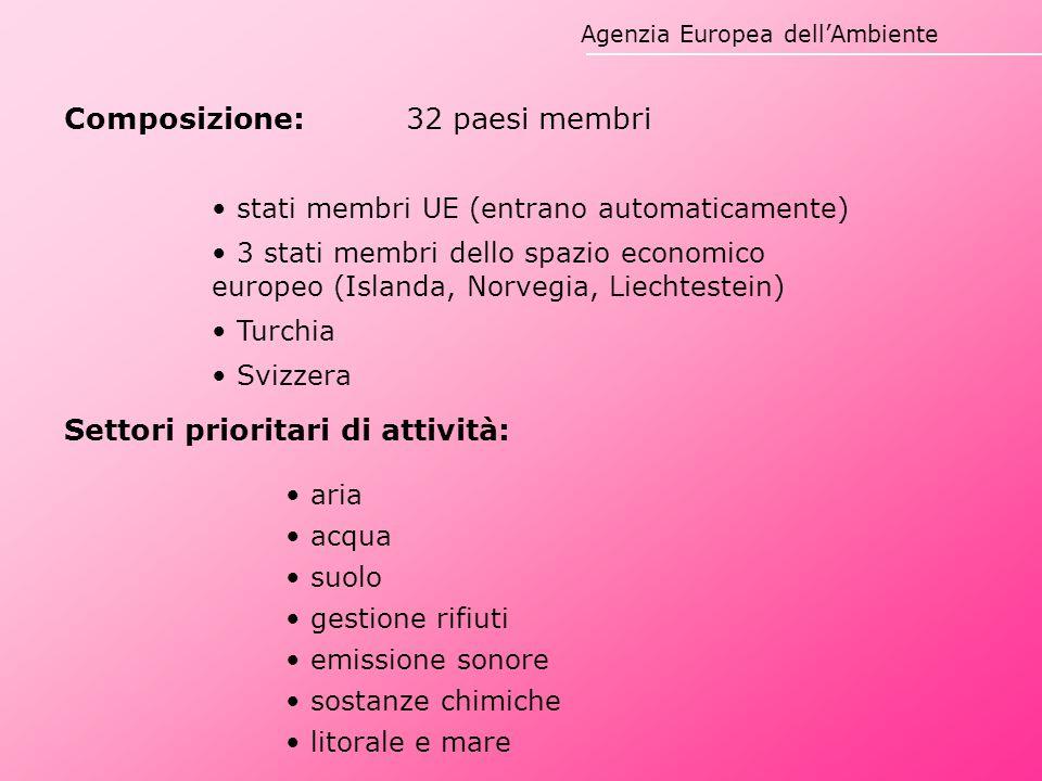Agenzia Europea dell'Ambiente Settori prioritari di attività: aria acqua suolo gestione rifiuti emissione sonore sostanze chimiche litorale e mare Com