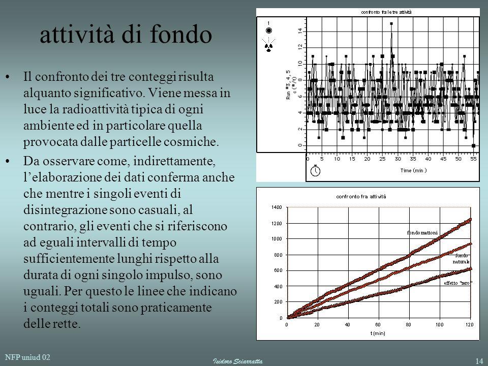 NFP uniud 02 Isidoro Sciarratta14 attività di fondo Il confronto dei tre conteggi risulta alquanto significativo. Viene messa in luce la radioattività