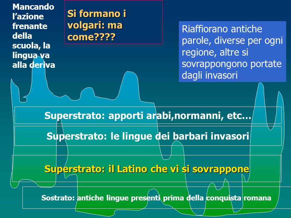 Sostrato: antiche lingue presenti prima della conquista romana Superstrato: il Latino che vi si sovrappone Superstrato: le lingue dei barbari invasori