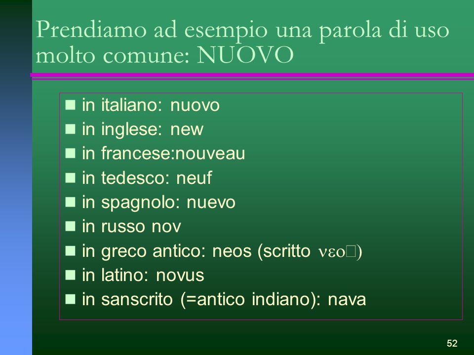 52 Prendiamo ad esempio una parola di uso molto comune: NUOVO in italiano: nuovo in inglese: new in francese:nouveau in tedesco: neuf in spagnolo: nue