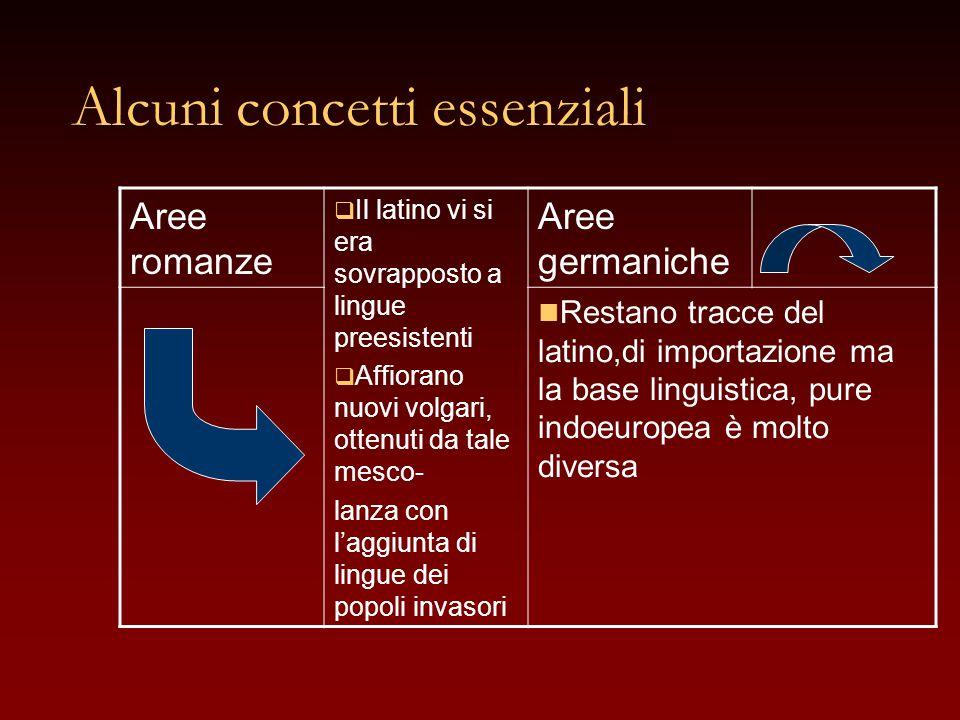 Alcuni concetti essenziali Aree romanze  Il latino vi si era sovrapposto a lingue preesistenti  Affiorano nuovi volgari, ottenuti da tale mesco- lan