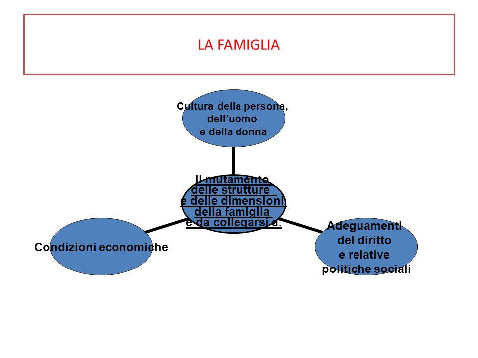LA FAMIGLIA Il mutamento delle strutture e delle dimensioni della famiglia è da collegarsi a: Cultura della persona, dell'uomo e della donna Adeguamen