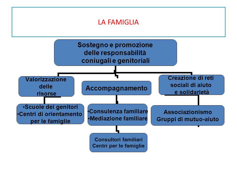 LA FAMIGLIA Sostegno e promozione delle responsabilità coniugali e genitoriali Valorizzazione delle risorse Scuole dei genitori Centri di orientamento