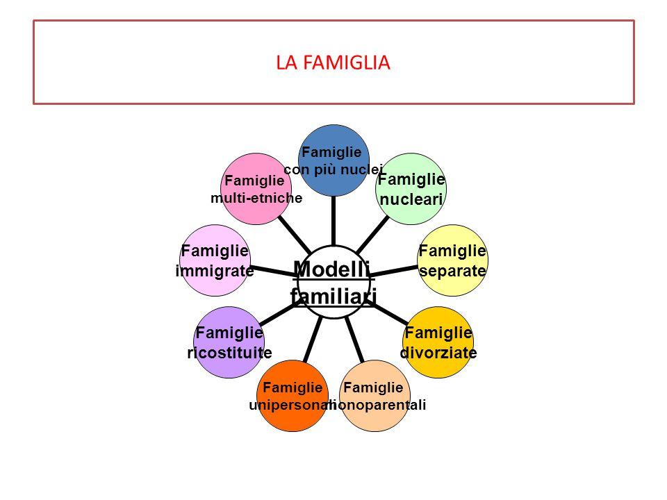 LA FAMIGLIA Modelli familiari Famiglie con più nuclei Famiglie nucleari Famiglie separate Famiglie divorziate Famiglie monoparentali Famiglie uniperso