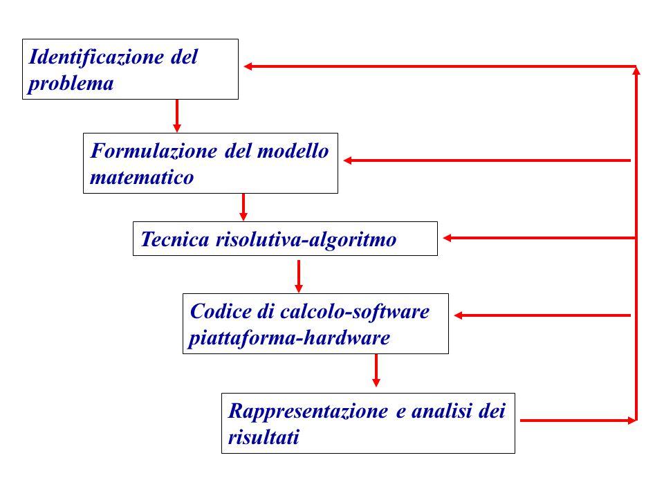 Identificazione del problema Formulazione del modello matematico Tecnica risolutiva-algoritmo Codice di calcolo-software piattaforma-hardware Rapprese