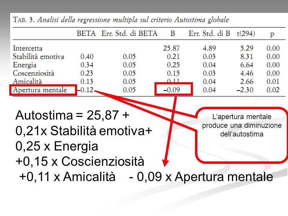 Autostima = 25,87 + 0,21x Stabilità emotiva+ 0,25 x Energia +0,15 x Coscienziosità +0,11 x Amicalità - 0,09 x Apertura mentale L'apertura mentale prod