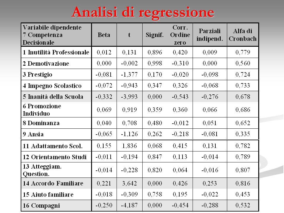 Analisi di regressione