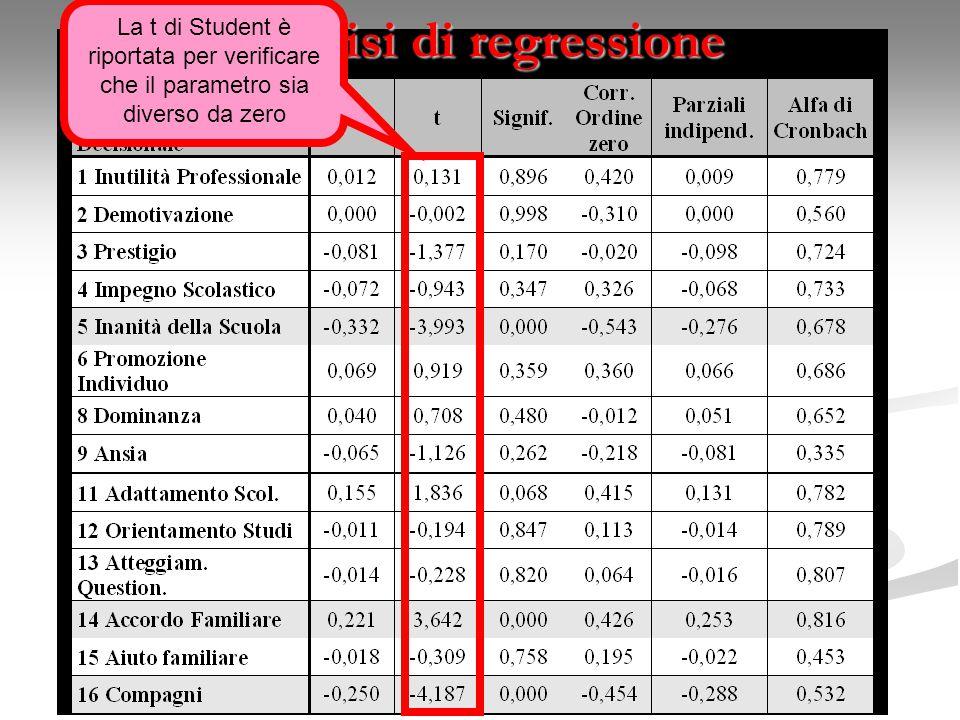 Analisi di regressione La t di Student è riportata per verificare che il parametro sia diverso da zero