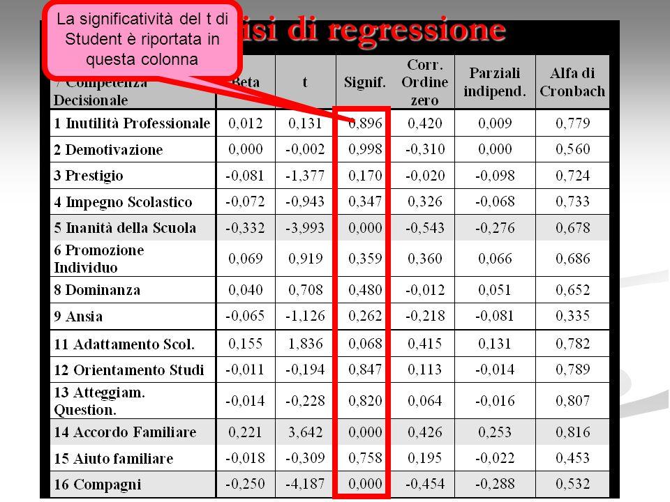 Analisi di regressione La significatività del t di Student è riportata in questa colonna