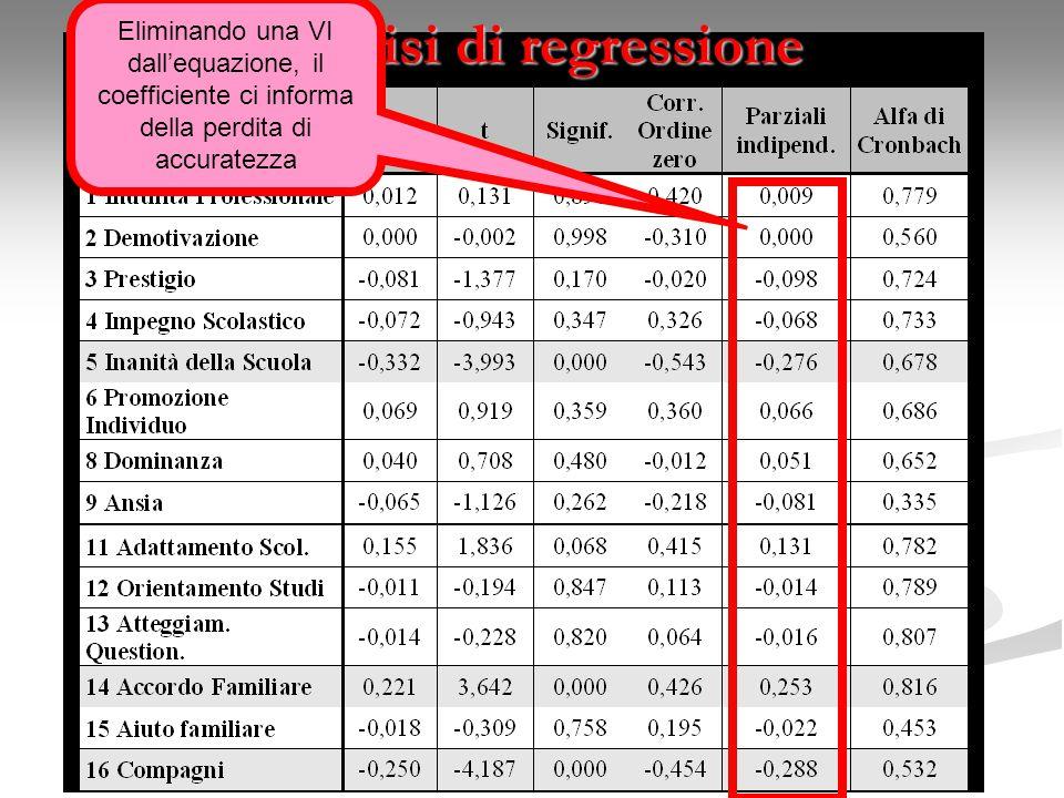 Analisi di regressione Eliminando una VI dall'equazione, il coefficiente ci informa della perdita di accuratezza