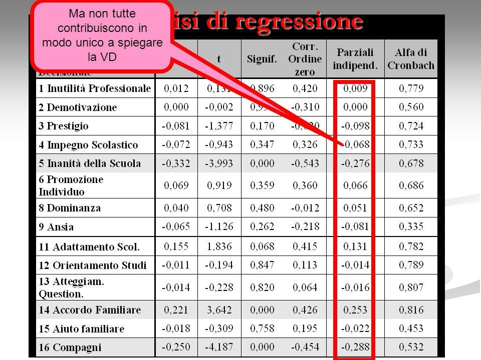 Analisi di regressione Ma non tutte contribuiscono in modo unico a spiegare la VD