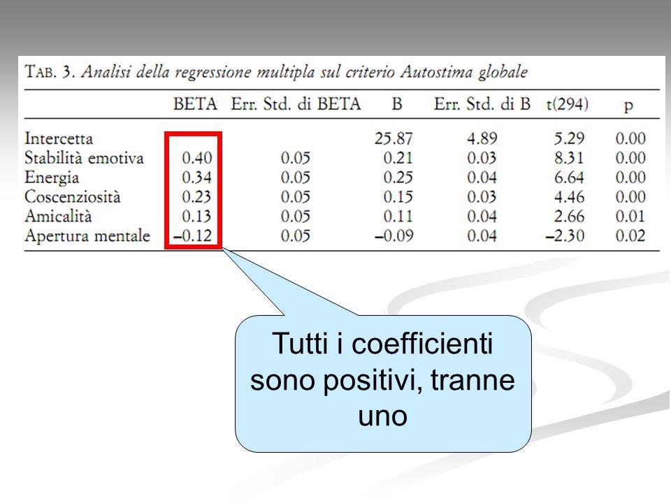 Tutti i coefficienti sono positivi, tranne uno