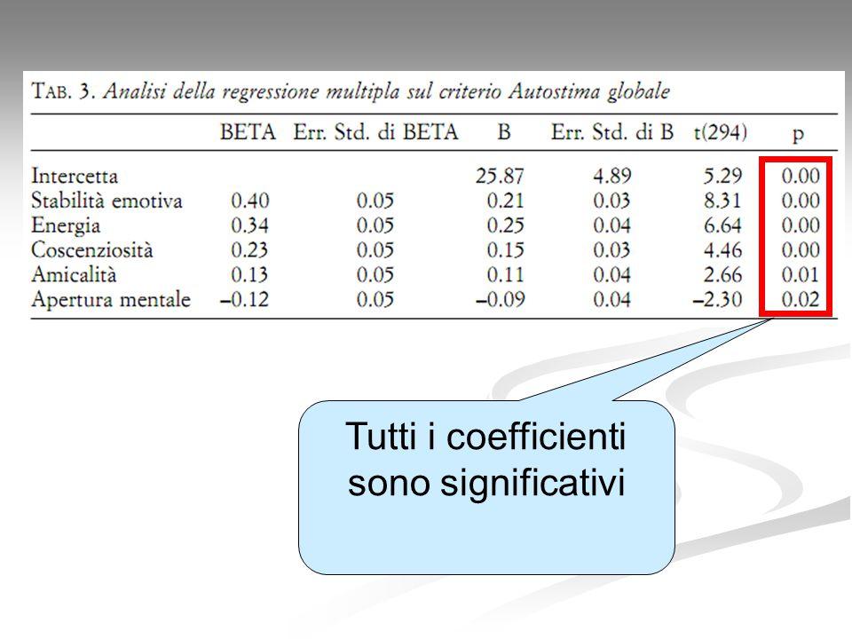 Tutti i coefficienti sono significativi