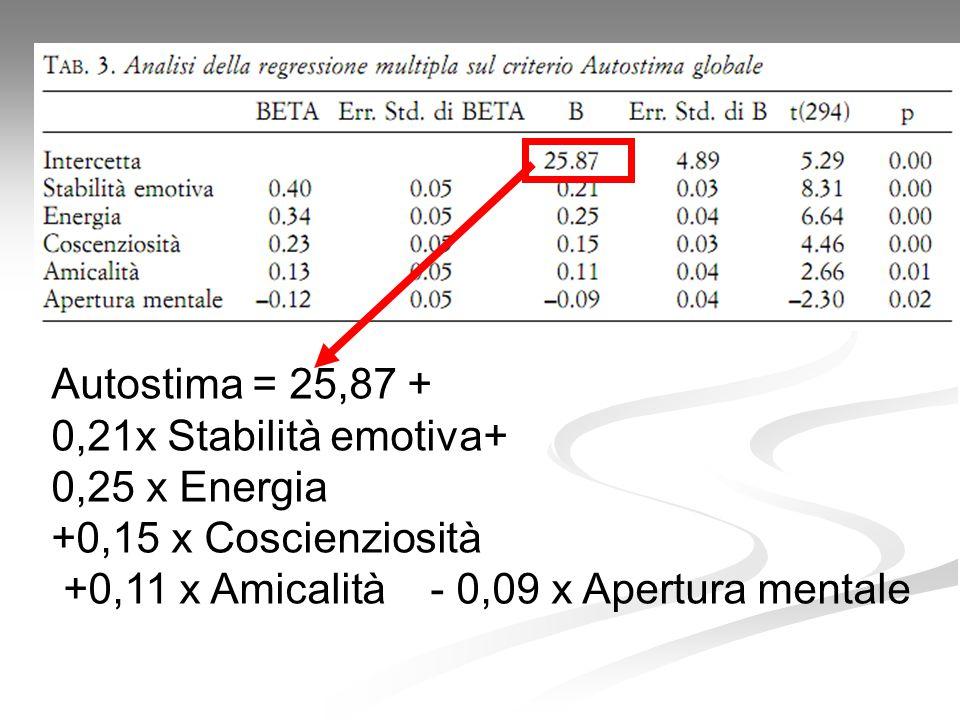 Autostima = 25,87 + 0,21x Stabilità emotiva+ 0,25 x Energia +0,15 x Coscienziosità +0,11 x Amicalità - 0,09 x Apertura mentale