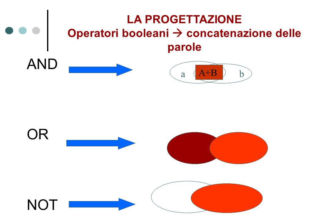 AND OR NOT ab A+B LA PROGETTAZIONE Operatori booleani  concatenazione delle parole
