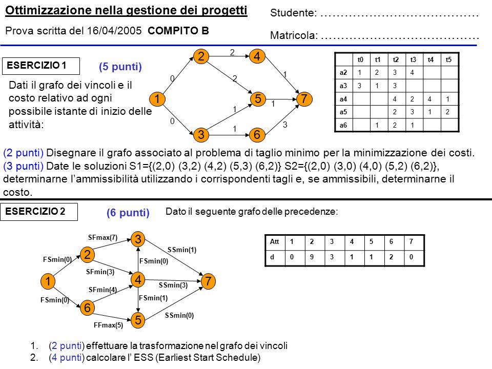 Ottimizzazione nella gestione dei progetti Prova scritta del 16/04/2005 COMPITO B Studente: ………………………………… Matricola: ………………………………… (2 punti) Disegnare il grafo associato al problema di taglio minimo per la minimizzazione dei costi.