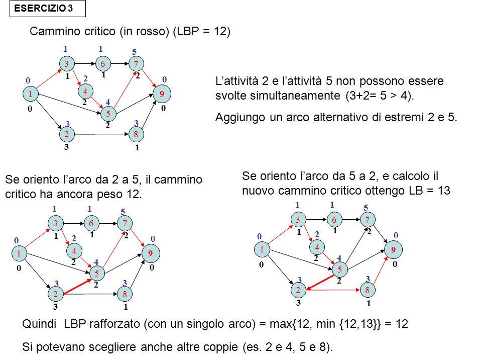 ESERCIZIO 3 Cammino critico (in rosso) (LBP = 12) L'attività 2 e l'attività 5 non possono essere svolte simultaneamente (3+2= 5 > 4).