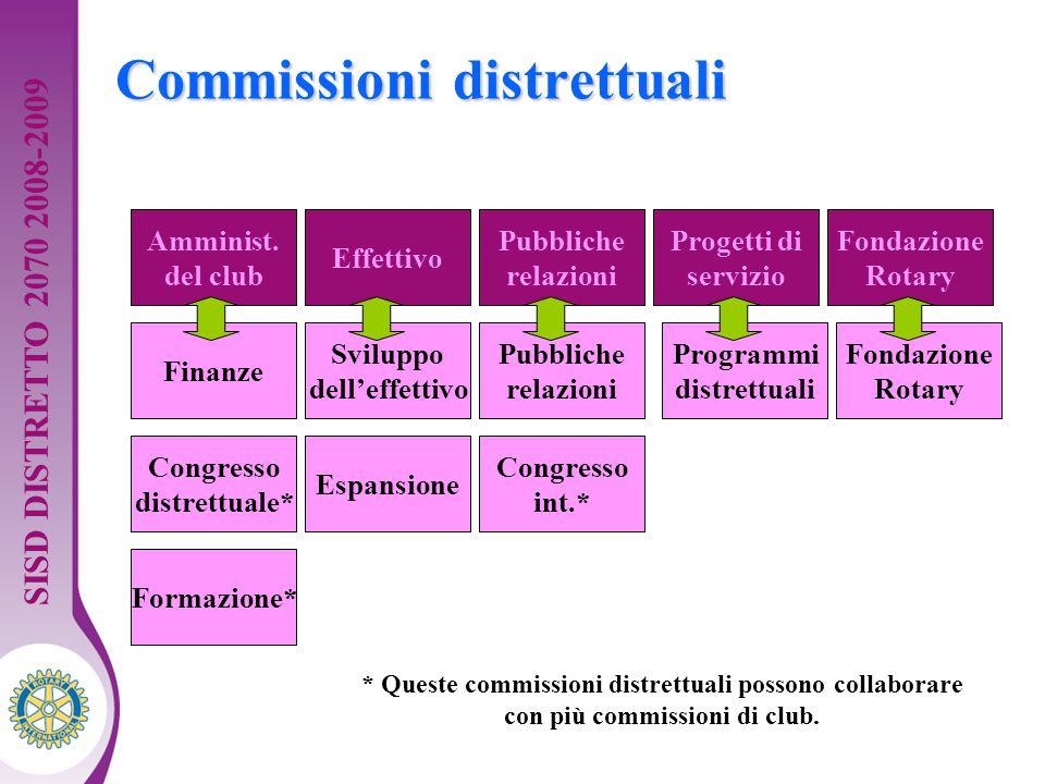 Distretto XXXX Seminario di formazione della squadra distrettuale. Guida per dirigenti 17 Commissioni distrettuali Finanze Congresso distrettuale* Svi