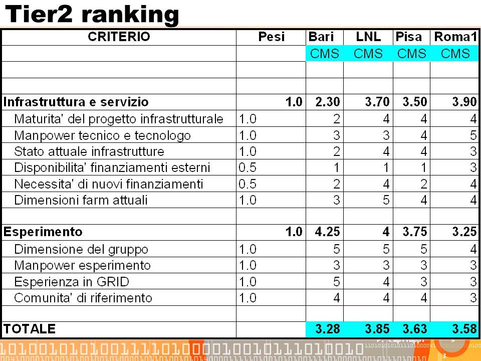 3 Aprile 2006 - CSN1 P. Capiluppi9 Tier2 ranking