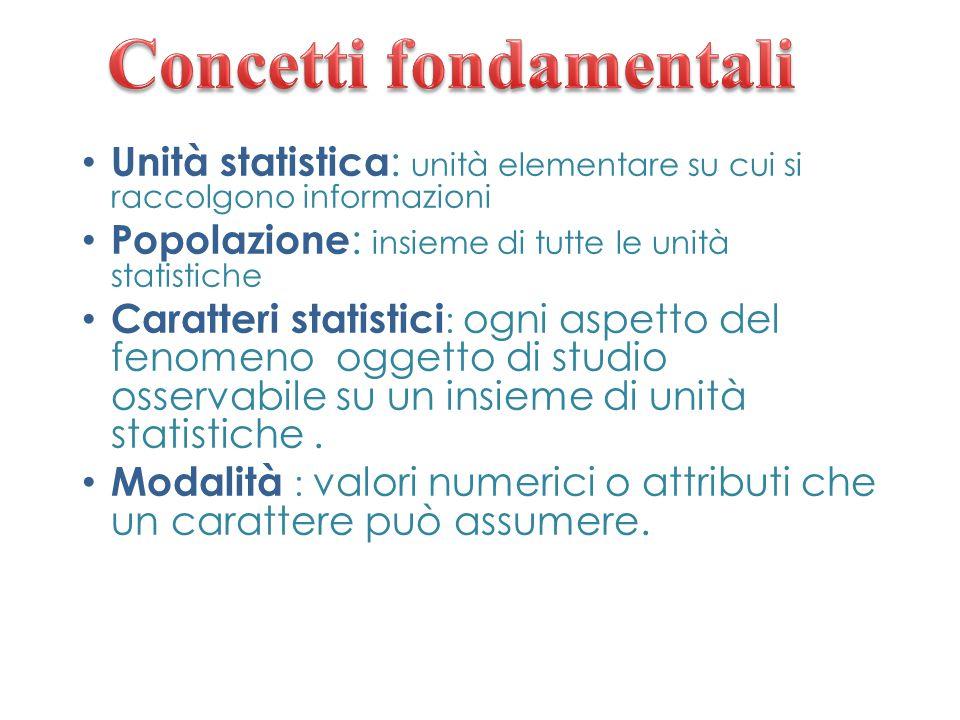 Unità statistica : unità elementare su cui si raccolgono informazioni Popolazione : insieme di tutte le unità statistiche Caratteri statistici : ogni aspetto del fenomeno oggetto di studio osservabile su un insieme di unità statistiche.