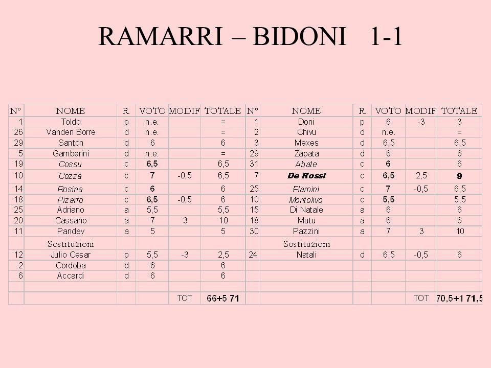 RAMARRI – BIDONI 1-1