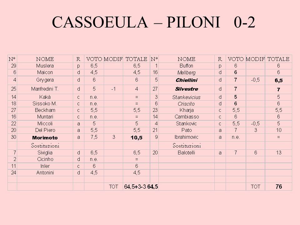 CASSOEULA – PILONI 0-2