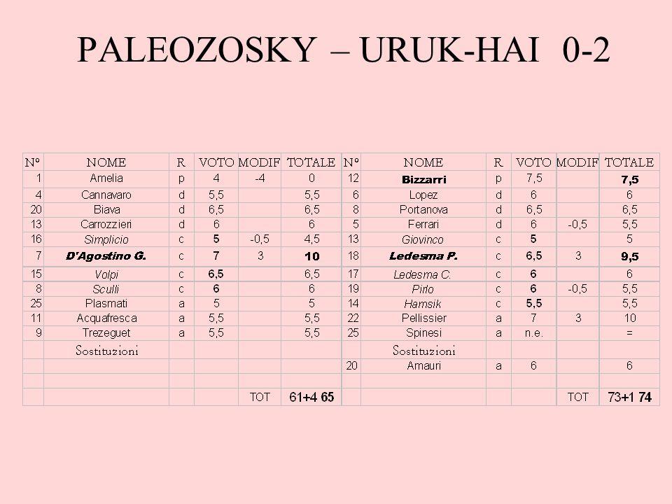 PALEOZOSKY – URUK-HAI 0-2