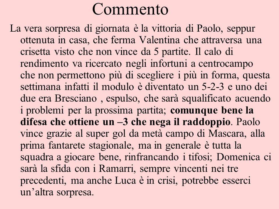Commento La vera sorpresa di giornata è la vittoria di Paolo, seppur ottenuta in casa, che ferma Valentina che attraversa una crisetta visto che non vince da 5 partite.