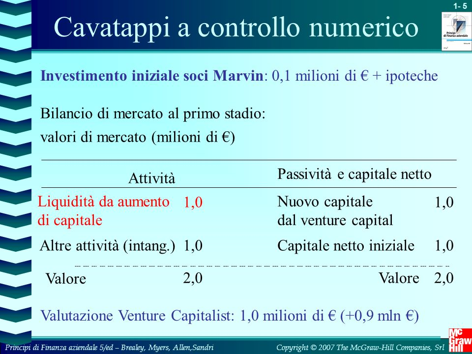 1- 5 Copyright © 2007 The McGraw-Hill Companies, SrlPrincipi di Finanza aziendale 5/ed – Brealey, Myers, Allen,Sandri Cavatappi a controllo numerico Bilancio di mercato al primo stadio: valori di mercato (milioni di €) Liquidità da aumento di capitale 2,0Valore2,0 Valore 1,0 Capitale netto iniziale1,0Altre attività (intang.) 1,0 Nuovo capitale dal venture capital 1,0 Passività e capitale netto Attività Investimento iniziale soci Marvin: 0,1 milioni di € + ipoteche Valutazione Venture Capitalist: 1,0 milioni di € (+0,9 mln €)