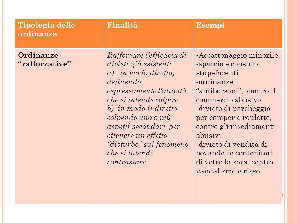 """Tipologia delle ordinanze FinalitàEsempi Ordinanze """"rafforzative"""" Rafforzare l'efficacia di divieti già esistenti a) in modo diretto, definendo espres"""