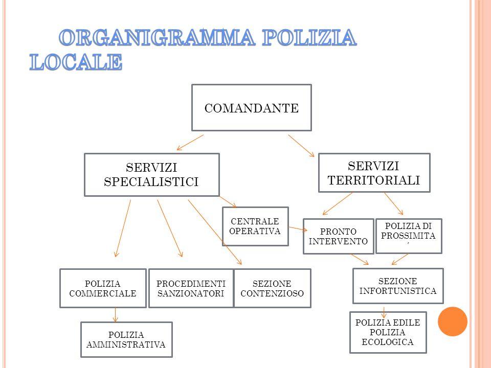 COMANDANTE SERVIZI SPECIALISTICI SERVIZI TERRITORIALI CENTRALE OPERATIVA POLIZIA COMMERCIALE PROCEDIMENTI SANZIONATORI SEZIONE CONTENZIOSO PRONTO INTE