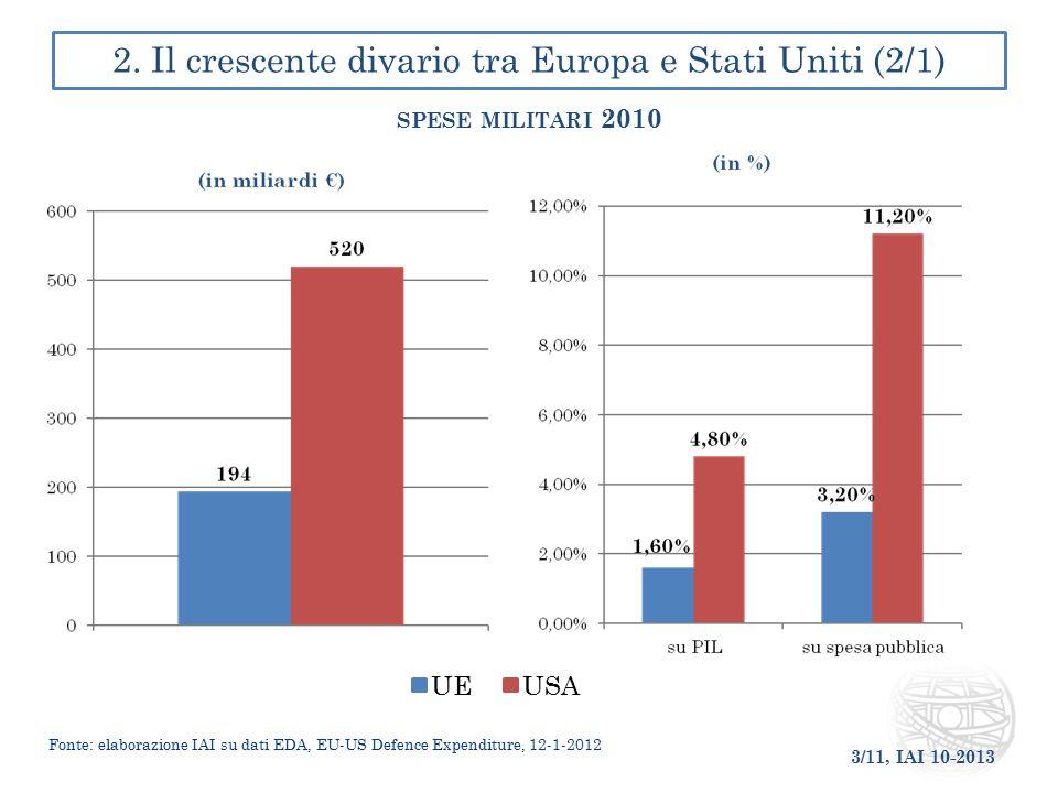 3/11, IAI 10-2013 2. Il crescente divario tra Europa e Stati Uniti (2/1) SPESE MILITARI 2010 UE USA Fonte: elaborazione IAI su dati EDA, EU-US Defence