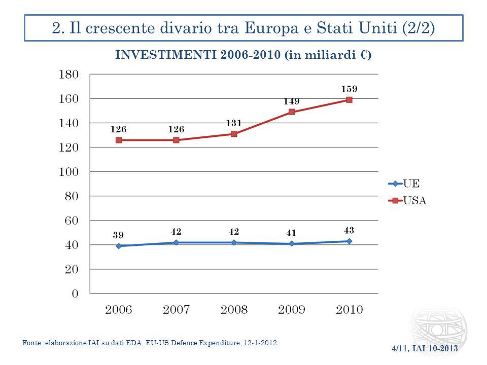 4/11, IAI 10-2013 2. Il crescente divario tra Europa e Stati Uniti (2/2) INVESTIMENTI 2006-2010 (in miliardi €) Fonte: elaborazione IAI su dati EDA, E