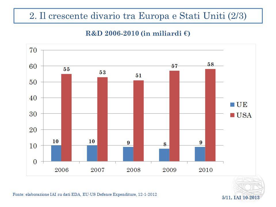5/11, IAI 10-2013 2. Il crescente divario tra Europa e Stati Uniti (2/3) R&D 2006-2010 (in miliardi €) Fonte: elaborazione IAI su dati EDA, EU-US Defe