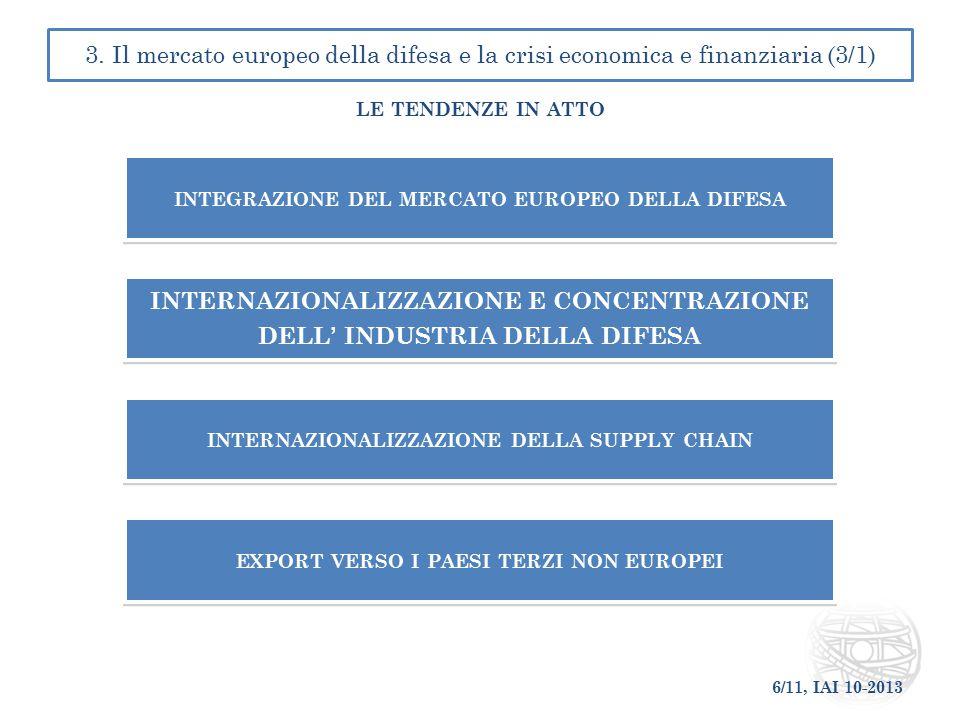 6/11, IAI 10-2013 3. Il mercato europeo della difesa e la crisi economica e finanziaria (3/1) LE TENDENZE IN ATTO INTEGRAZIONE DEL MERCATO EUROPEO DEL