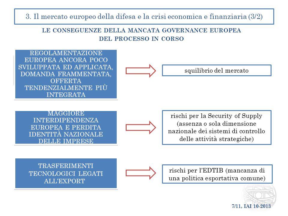 7/11, IAI 10-2013 3. Il mercato europeo della difesa e la crisi economica e finanziaria (3/2) LE CONSEGUENZE DELLA MANCATA GOVERNANCE EUROPEA DEL PROC