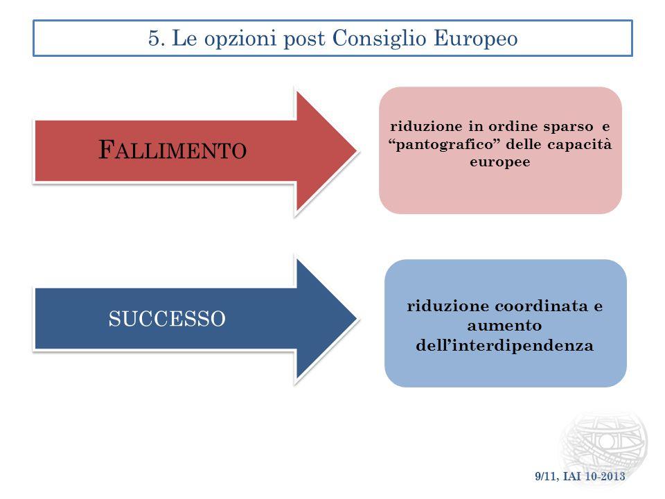 È NECESSARIO UN PIANO DI INVESTIMENTI EUROPEI PER LA SICUREZZA E DIFESA PER RAFFORZARE LE CAPACITÀ EUROPEE DI DIFESA E QUELLE TECNOLOGICHE E INDUSTRIALI: ► Coprire i principali segmenti della difesa (più paesi e più imprese) ► Comprendere prodotti con applicazioni duali (ragioni giuridiche e politiche) ► Essere cofinanziato dall'UE per ridurne i costi (reso possibile da coinvolgimento tecnologie e/o applicazioni duali) ► Essere basato su accordo fra Commissione, EDA e Comitato Militare UE per assicurarne il carattere europeo sul piano tecnologico, industriale, militare e duale ► Coinvolgere i paesi willing and able ► Abbandonare il principio cost-sharing/work-sharing a favore di meccanismi che favoriscano la competitività ► Incentivare gli Stati Membri escludendo questi acquisti, per lo meno parzialmente, dai vincoli finanziari europei 6.