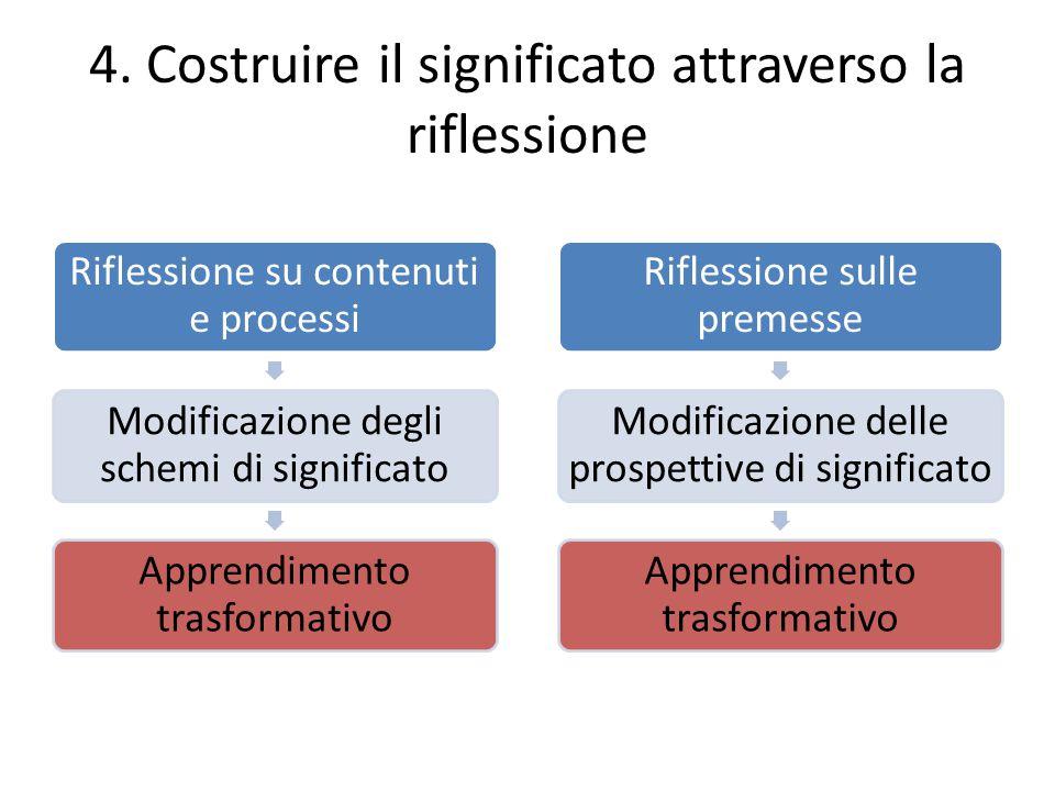 4. Costruire il significato attraverso la riflessione Riflessione su contenuti e processi Modificazione degli schemi di significato Apprendimento tras