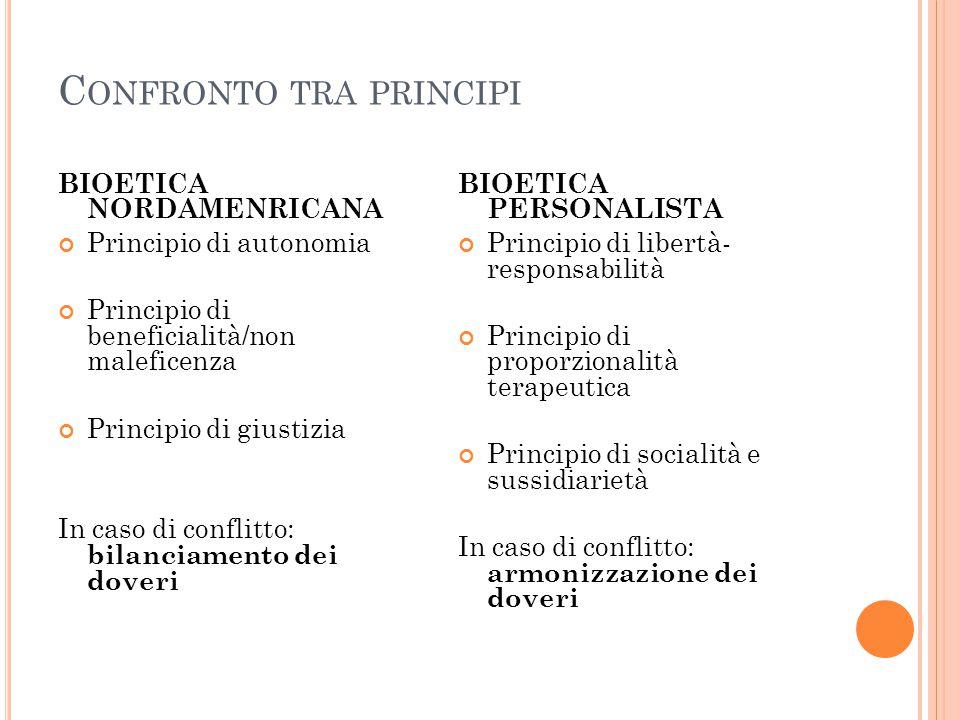 C ONFRONTO TRA PRINCIPI BIOETICA NORDAMENRICANA Principio di autonomia Principio di beneficialità/non maleficenza Principio di giustizia In caso di conflitto: bilanciamento dei doveri BIOETICA PERSONALISTA Principio di libertà- responsabilità Principio di proporzionalità terapeutica Principio di socialità e sussidiarietà In caso di conflitto: armonizzazione dei doveri