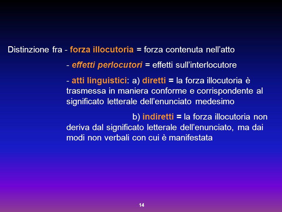 14 Distinzione fra - forza illocutoria = forza contenuta nell'atto - effetti perlocutori = effetti sull'interlocutore - atti linguistici: a) diretti =