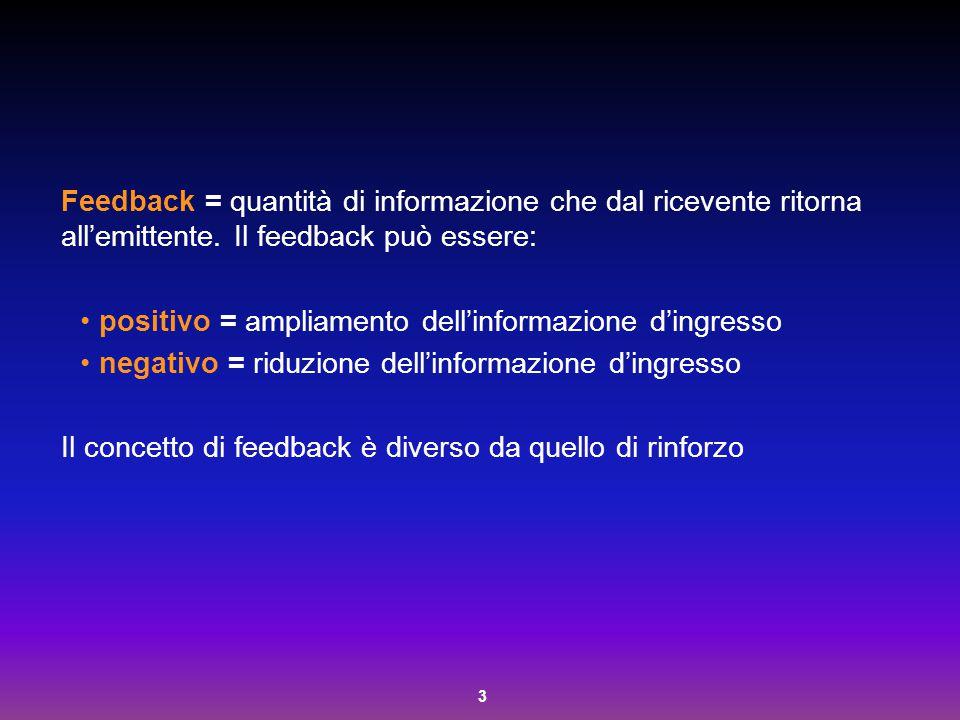 3 Feedback = quantità di informazione che dal ricevente ritorna all'emittente. Il feedback può essere: positivo = ampliamento dell'informazione d'ingr