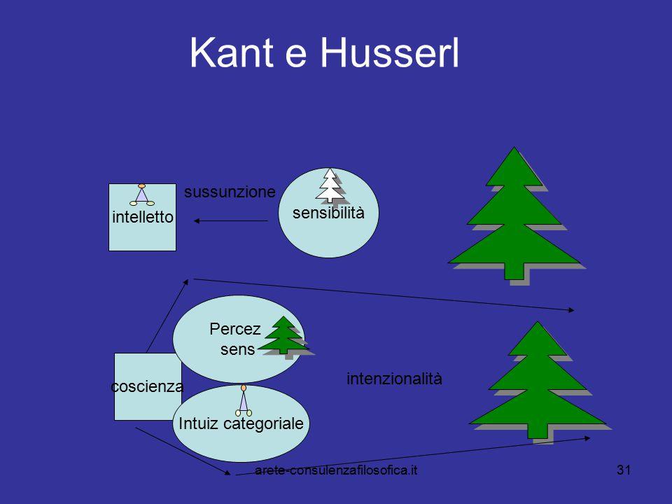 31 Kant e Husserl intelletto sensibilità coscienza Percez sens Intuiz categoriale intenzionalità sussunzione arete-consulenzafilosofica.it