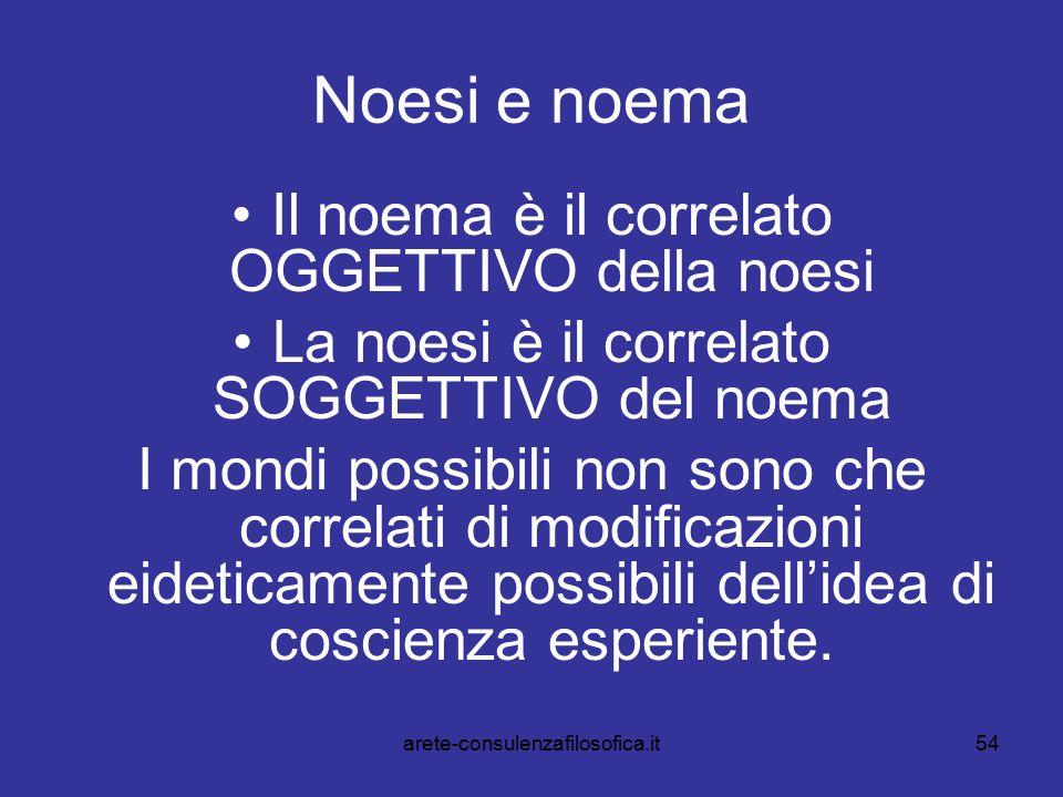 54 Noesi e noema Il noema è il correlato OGGETTIVO della noesi La noesi è il correlato SOGGETTIVO del noema I mondi possibili non sono che correlati d