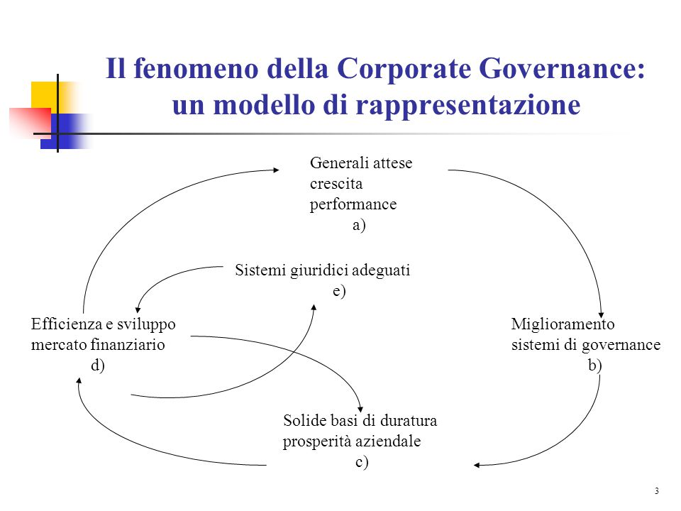 3 Il fenomeno della Corporate Governance: un modello di rappresentazione Generali attese crescita performance a) Miglioramento sistemi di governance b) Solide basi di duratura prosperità aziendale c) Efficienza e sviluppo mercato finanziario d) Sistemi giuridici adeguati e)