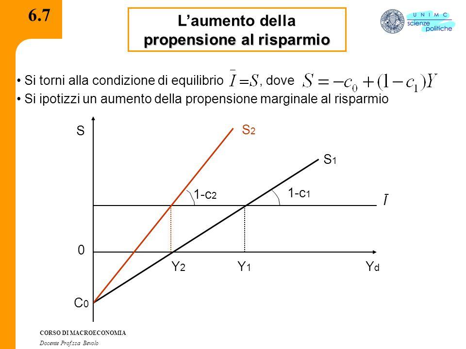 CORSO DI MACROECONOMIA Docente Prof.ssa Bevolo 6.7 propensione al risparmio L'aumento della propensione al risparmio Si torni alla condizione di equilibrio, dove Si ipotizzi un aumento della propensione marginale al risparmio Ī Y2Y2 Y1Y1 YdYd 0 C0C0 S 1-c 1 S1S1 1-c 2 S2S2