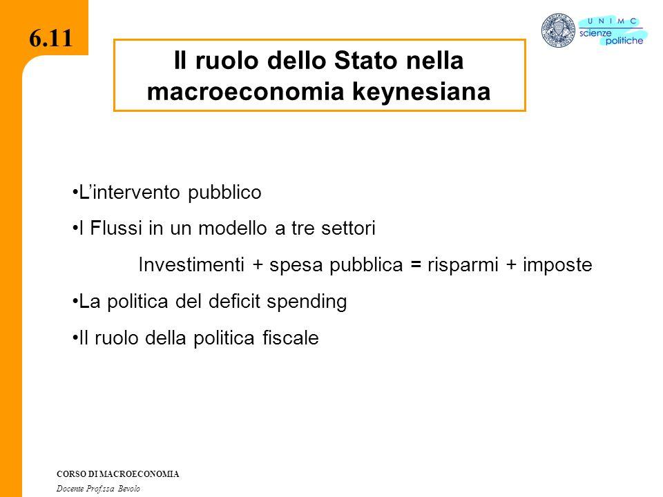 CORSO DI MACROECONOMIA Docente Prof.ssa Bevolo 6.11 Il ruolo dello Stato nella macroeconomia keynesiana L'intervento pubblico I Flussi in un modello a tre settori Investimenti + spesa pubblica = risparmi + imposte La politica del deficit spending Il ruolo della politica fiscale