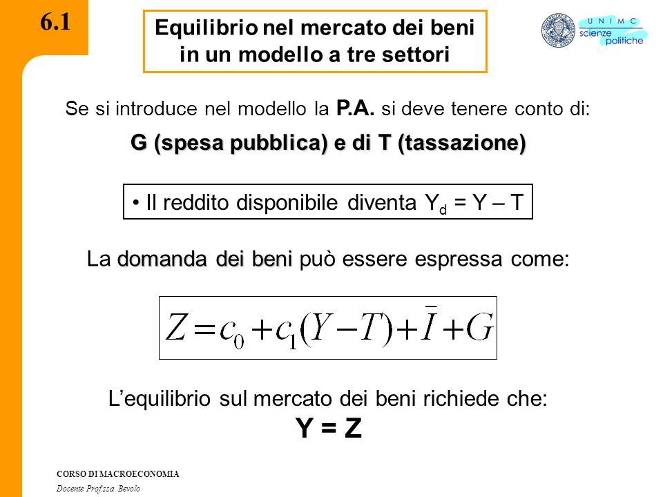 CORSO DI MACROECONOMIA Docente Prof.ssa Bevolo 6.2 Derivazione algebrica del reddito di equilibrio (modello a tre settori) Sostituendo l'espressione della domanda, otteniamo: L'equazione di equilibrio può essere riscritta come: Sottraendo da ambo i membri c 1 Y avremo continua