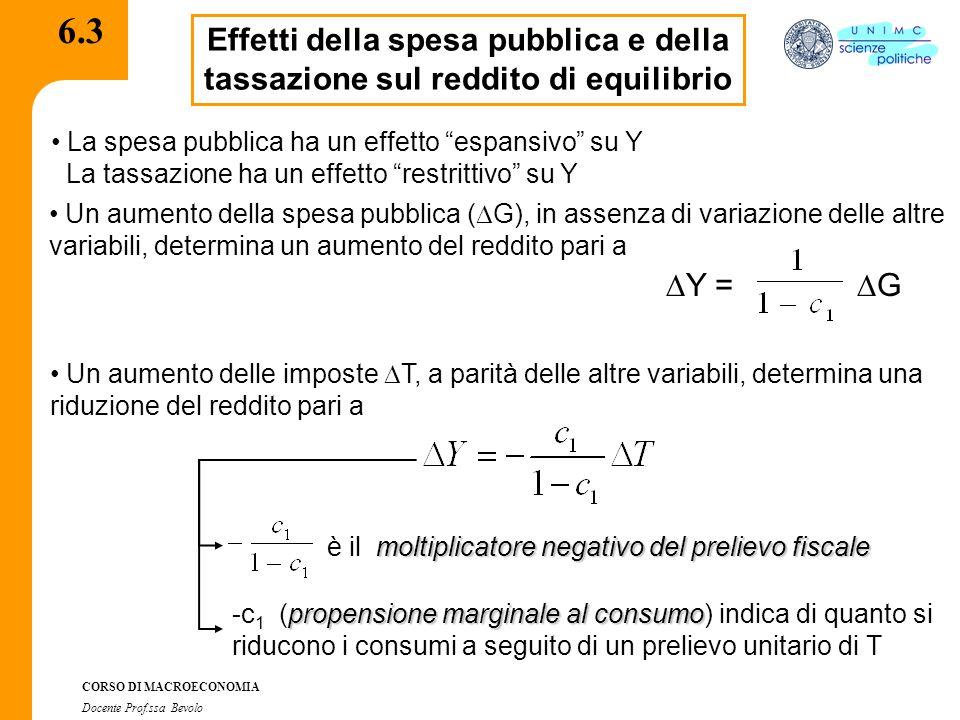 CORSO DI MACROECONOMIA Docente Prof.ssa Bevolo 6.4 Il teorema del bilancio in pareggio Qual è l'effetto complessivo sul reddito dovuto ad un aumento di G finanziato con un pari prelievo di T.