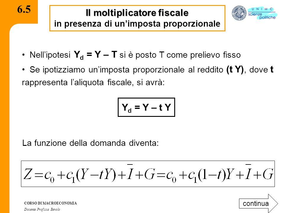 CORSO DI MACROECONOMIA Docente Prof.ssa Bevolo 6.5.1 Poiché in equilibrio Z = Y avremo: sottraendo da ambo i membri la funzione del consumo si ottiene: ed infine è il coefficiente del moltiplicatore In questo caso il valore del coefficiente del moltiplicatore è minore rispetto a quello che non prevede la tassazione  Nel denominatore compare il valore (1-t) che rappresenta una dispersione dal circuito del reddito: l'imposta, riducendo il reddito disponibile contrae il valore della spesa