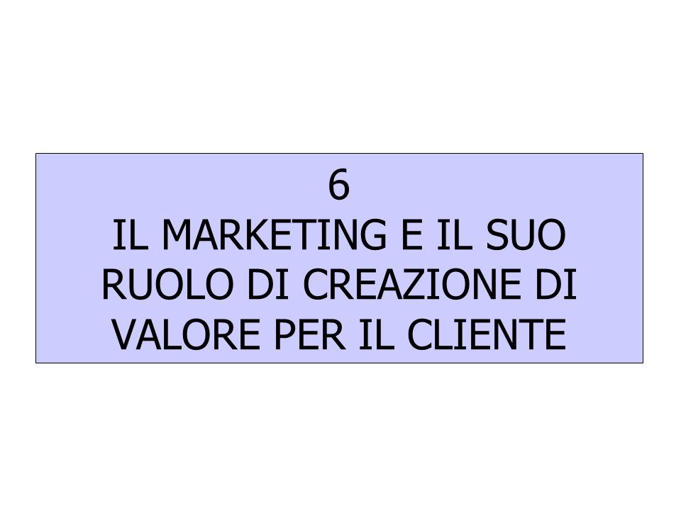 Evoluzione del Ruolo del Marketing